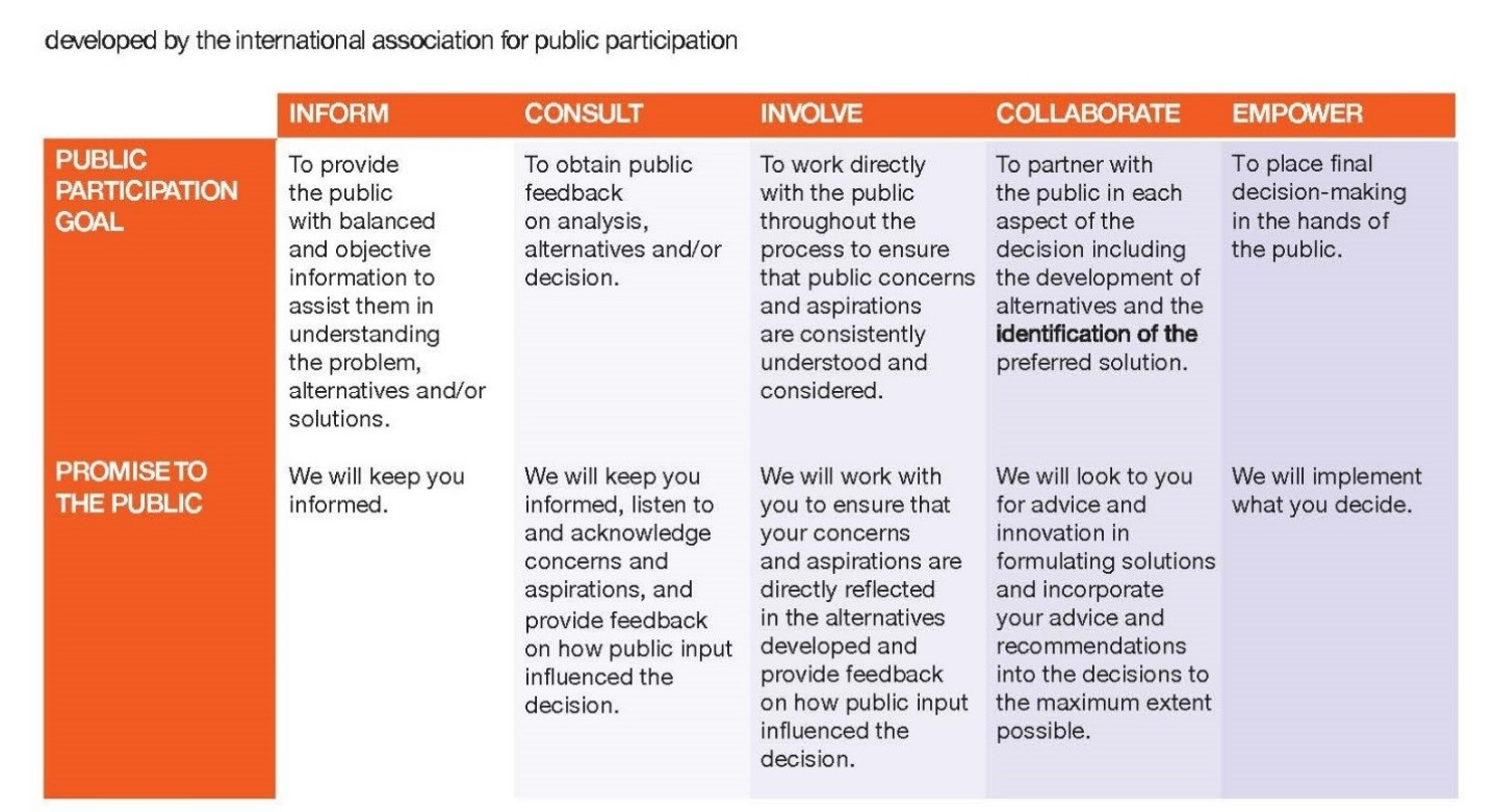 Excerpt from IAP2 Spectrum of Public Participation Chart